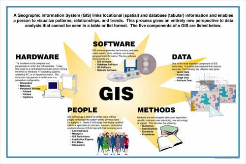زمینه های استفاده از GIS در برنامه ریزی و مدیریت شهری