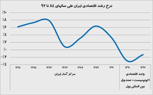 متغیرهاى جمعیتى، اندازه دولت و رشد اقتصادى در ایران