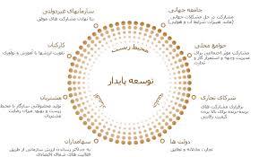 پایان نامه بررسی نقش اجرای طرح ناحیه محوری شهرداری تهران در توسعه پایدار محلی