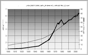 سیر رشد جمعیت در ایران و جهان