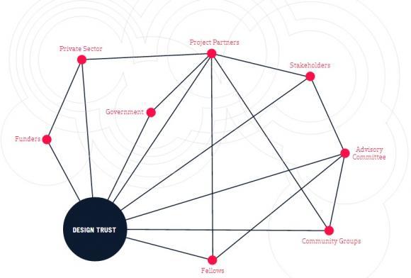 معرفی موسسه اعتماد طراحی برای فضای عمومی: هماهنگی ساختاری در طراحی شهری