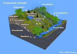 توسعه مدل بارش – رواناب با استفاده از GIS