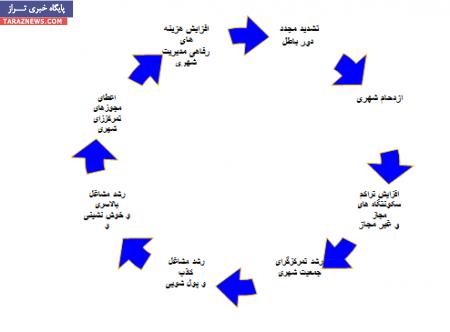 چالش ها و موانع برنامه ریزی توسعه منطقه ای در ایران