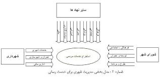 پایان نامه مدیریت شهری و سازمانیابی فضایی کلانشهر تهران