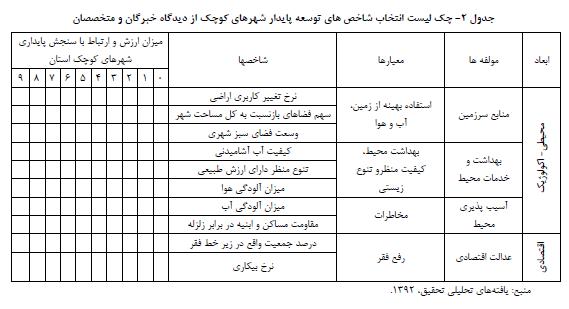 روش شناسی انتخاب شاخصهای سنجش پایداری در شهرهای کوچک با تأکید بر استان مازندران