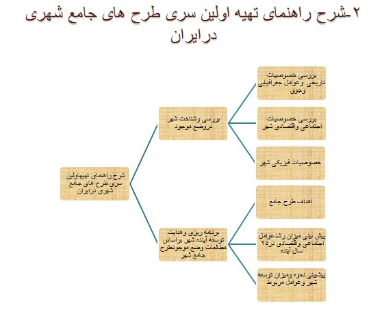 پاورپوینت روش مطالعه و انجام طرح های جامع در ایران