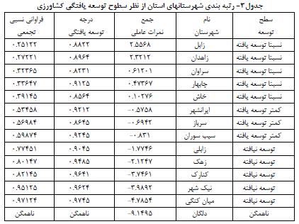 بررسی درجه توسعه یافتگی شهرستانهای استان سیستان و بلوچستان با تأکید بر شاخص های عمده بخش کشاورزی