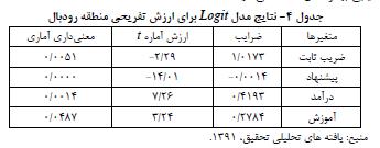 برآورد ارزش حفاظتی منطقه اکوتوریستی سد رودبال در شهرستان داراب (با استفاده از روش ارزش گذاری مشروط)