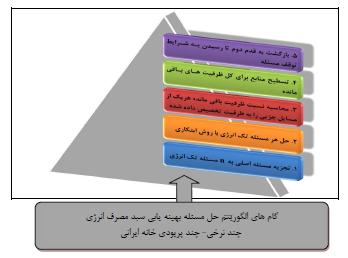تحلیلی بر بهینهیابی سبد مصرف انرژی در نواحی شهری (موردپژوهی: کلانشهر شیراز)