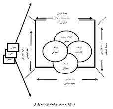 اهداف و شاخصهای تحقق پایداری فرهنگی