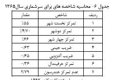 بررسی و تحلیل روند تحولات نظام شهری استان ایلام طی سالهای ۱۳۴۵ تا ۱۳۸۵
