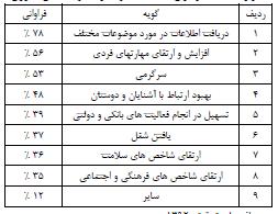 گسترش فناوری اطلاعات، دولت و فضاهای روستایی (مورد مطالعه: روستاهای استان خراسان جنوبی)
