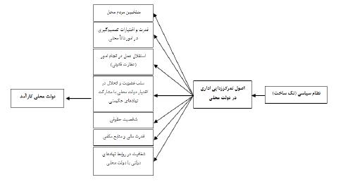آسیب شناسی رابطۀ بین شورای شهر با نظام سیاسی در ایران (تبیین اصول تمرکززدایی اداری در دولت محلی)