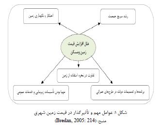 تحلیل و ارزیابی عوامل مؤثر بر قیمت زمین و مسکن در منطقه سه شهر مشهد
