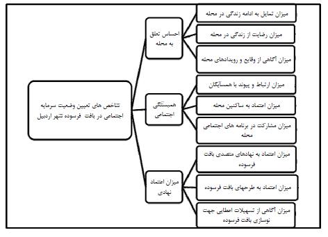 نقش سرمایۀ اجتماعی بر مشارکت ساکنان در نوسازی بافت فرسودۀ شهری مورد شناسی: بافت فرسودۀ شهر اردبیل