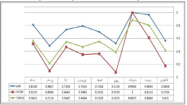 تحلیل مقایسه ای از کاربرد روش های تحلیل چند معیاره در مطالعات منطقه ای (مطالعه موردی: استان لرستان)