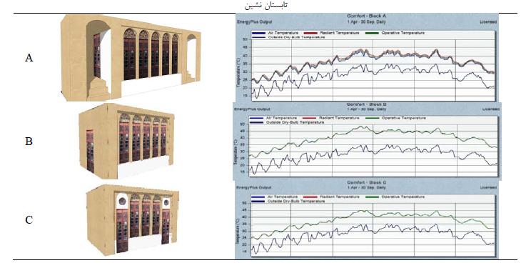 تاثیر وجود پیش ورودی بر رفتار حرارتی فضای اصلی در اقلیم گرم و خشک ایران (بررسی خانه های قدیمی شهر یزد)