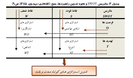 تدوین استراتژی توسعه گردشگری در مناطق کویری و بیابانی (مطالعه موردی شهرستان کویری خور و بیابانک)