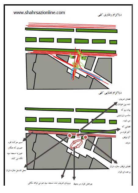 پروژه درک و بیان محیط شهری