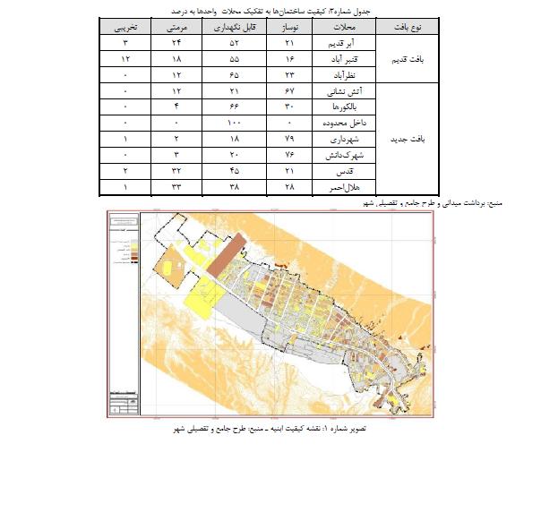 منظر دوگانه شهری در روستا-شهرهای زلزله زده
