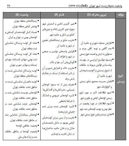 وضعیت محیط زیست شهر تهران