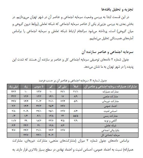شناسایی ظرفیت های سرمایه اجتماعی با تاکید بر شبکه سازی در شهر تهران