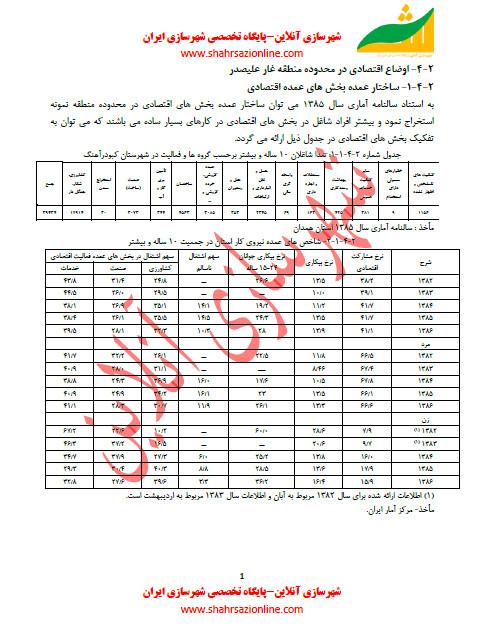 سلسله مطالب شهرسازی-اوضاع اقتصادی در محدوده منطقه غار علیصدر